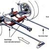 Torsion Bar Adjustment: Step by Step Guide