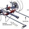Torsion Bar Adjustment: Step by Step Guide