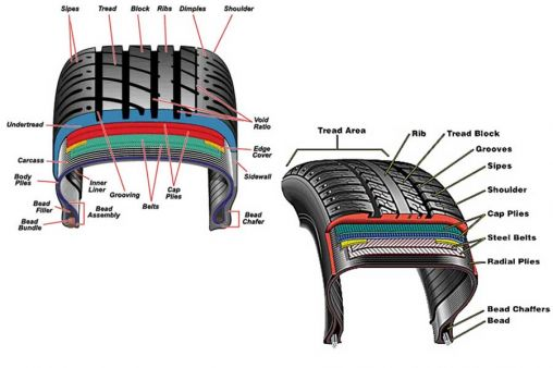 Tired Tires: Keeping Your Tires In Good Condition